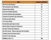 L'elenco delle sorgenti